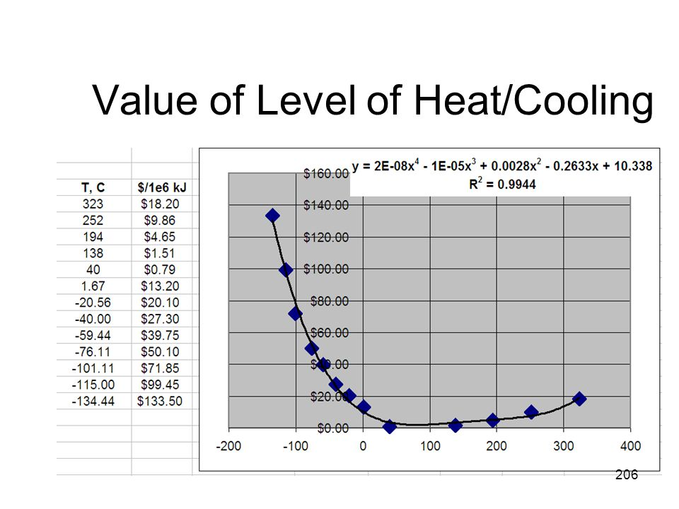 Value of Level of Heat/Cooling