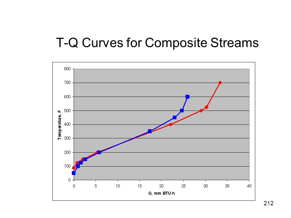 T-Q Curves for Composite Streams