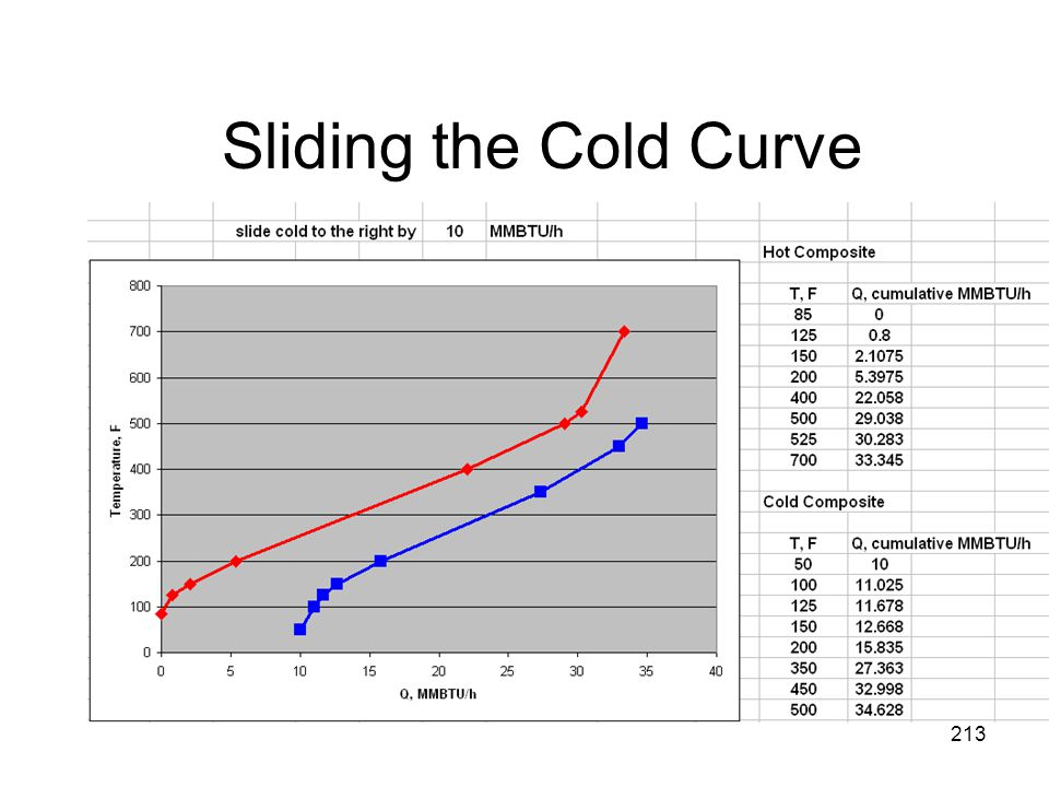 Sliding the Cold Curve