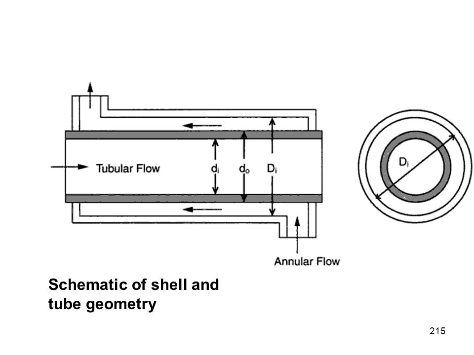 Schematic of shell and tube geometry