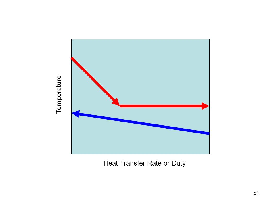 Temperature Heat Transfer Rate or Duty