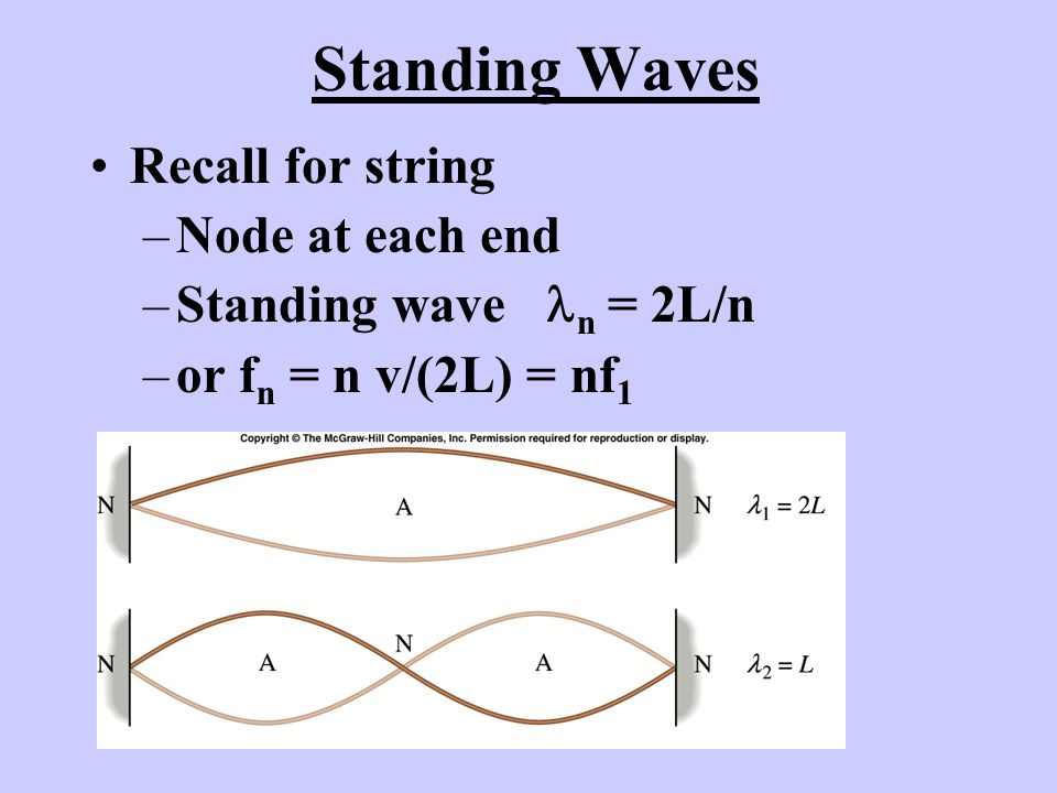 Standing Waves Recall for string Node at each end
