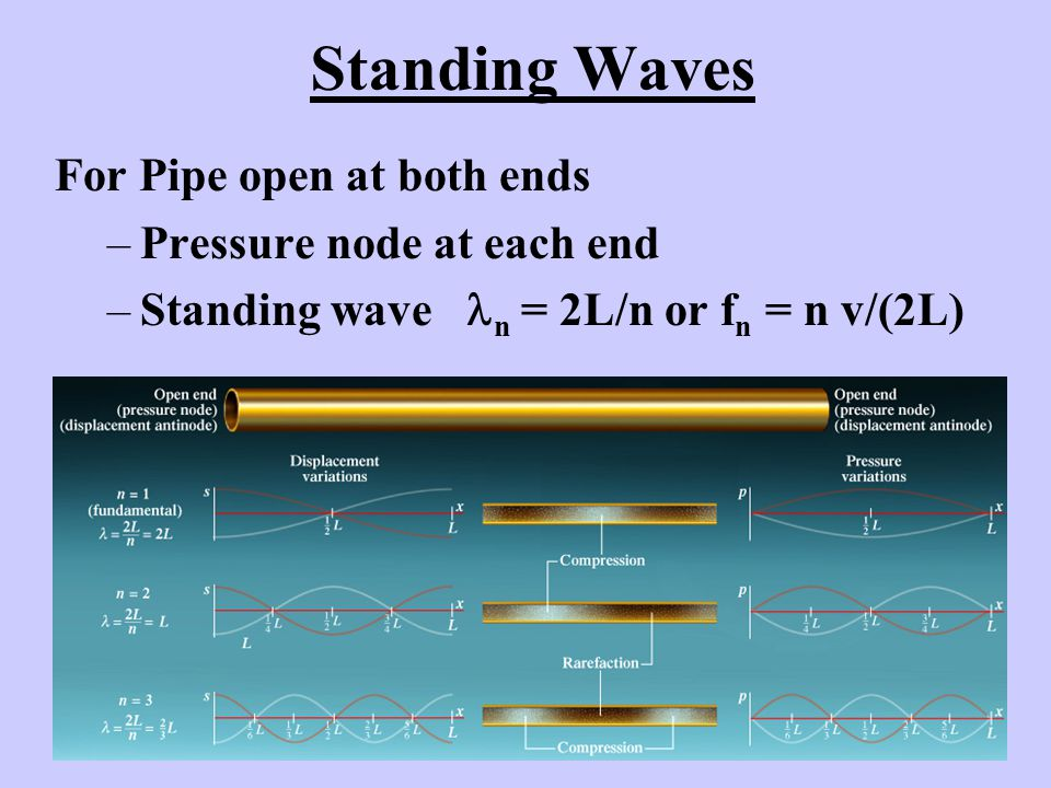 Standing Waves For Pipe open at both ends Pressure node at each end