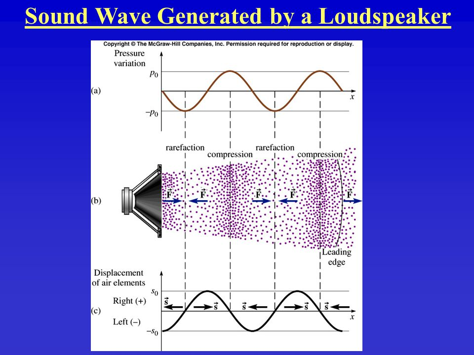 Sound Wave Generated by a Loudspeaker