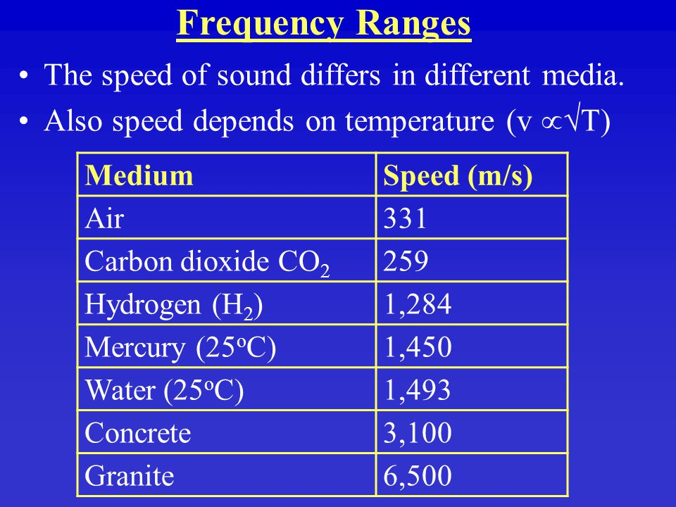 Frequency Ranges The speed of sound differs in different media.