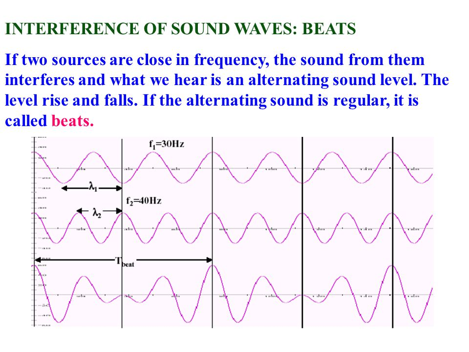 interference of sound waves pdf