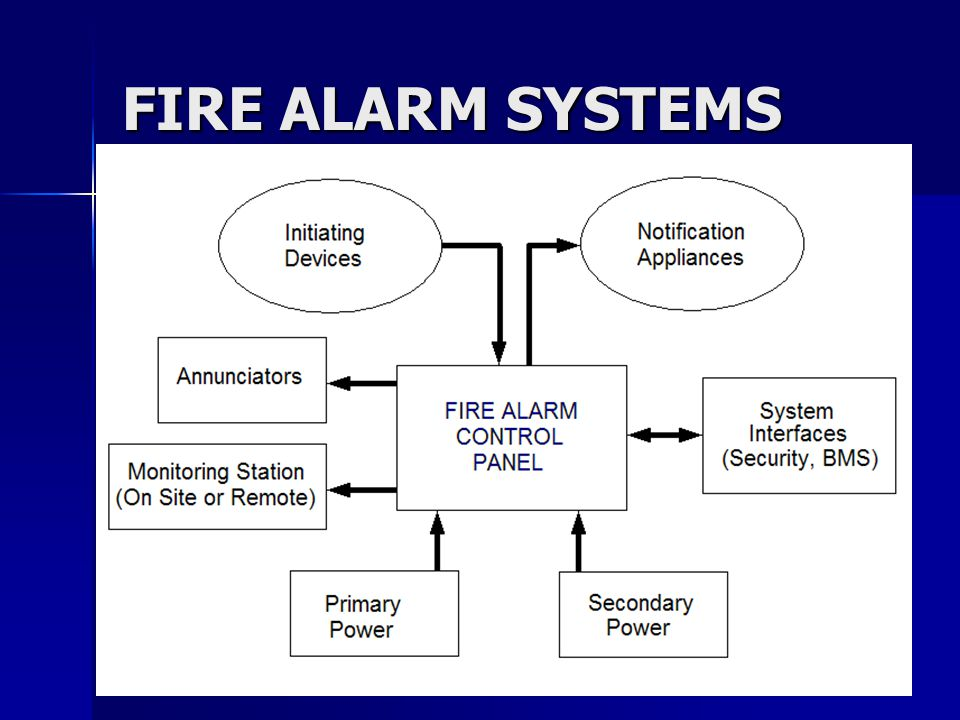 3 What Do The Colored Markings Mean moreover ProFyre 2 Wire Addressable Fire Detection And Alarm Systems together with Alarm Sensor Symbol On Plan also Electrical Symbols likewise The Spiritual Meaning Of Colors. on fire alarm wire types