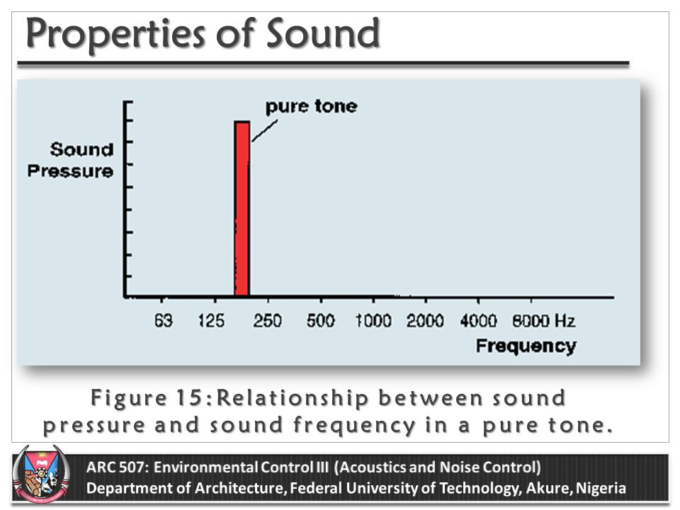 relationship between sound pressure and velocity
