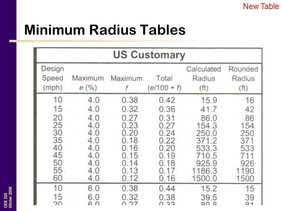 Tire Radius Chart >> Geometric Design CEE 320 Steve Muench. - ppt download