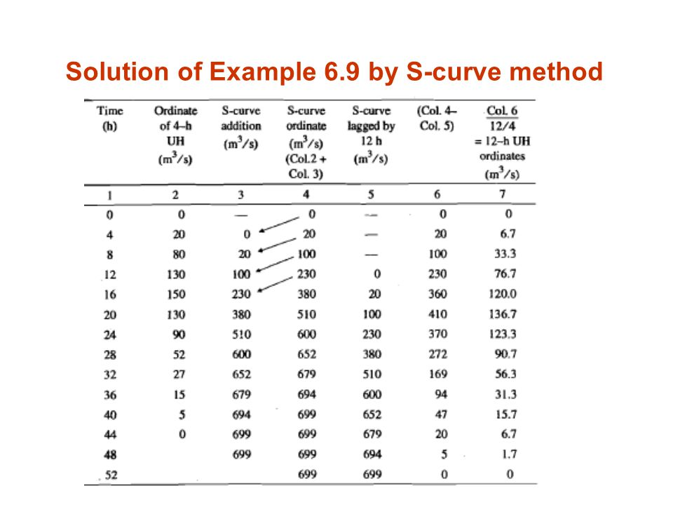 S-Curve & Method of Superposition | Engineering Hydrology ...