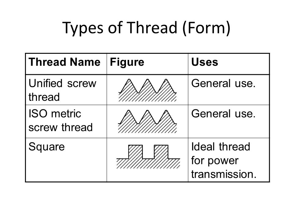 Threads and Fasteners. - ppt video online download