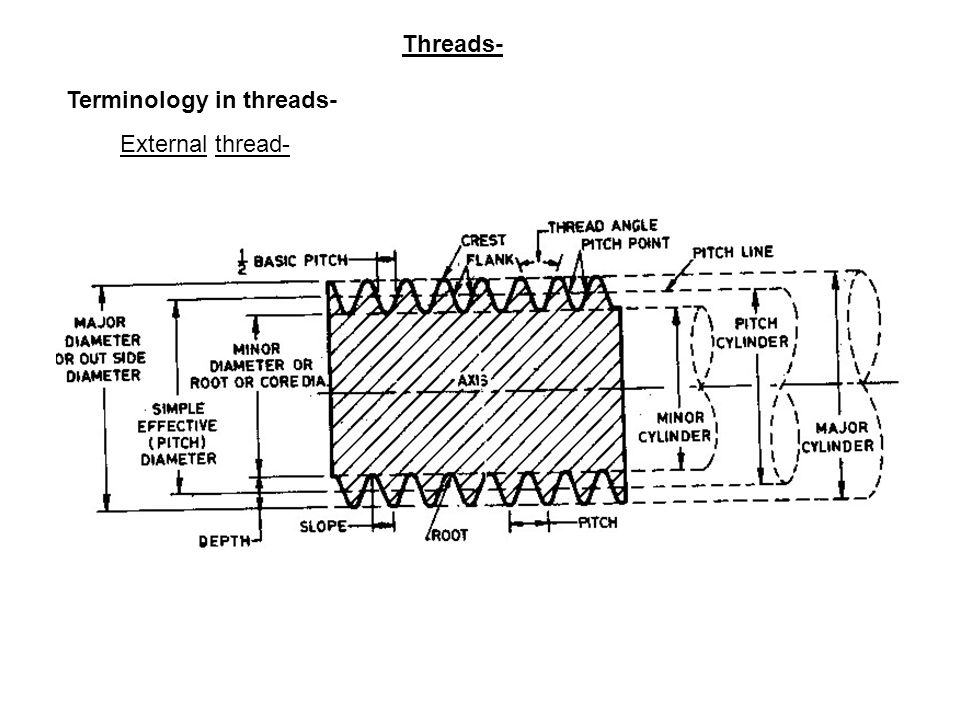 Threads- Terminology in threads- External thread-