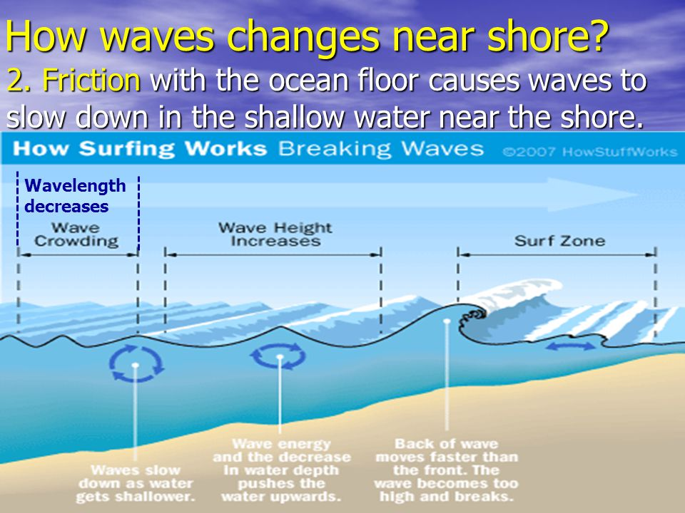 How waves changes near shore