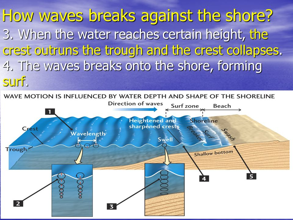 How waves breaks against the shore