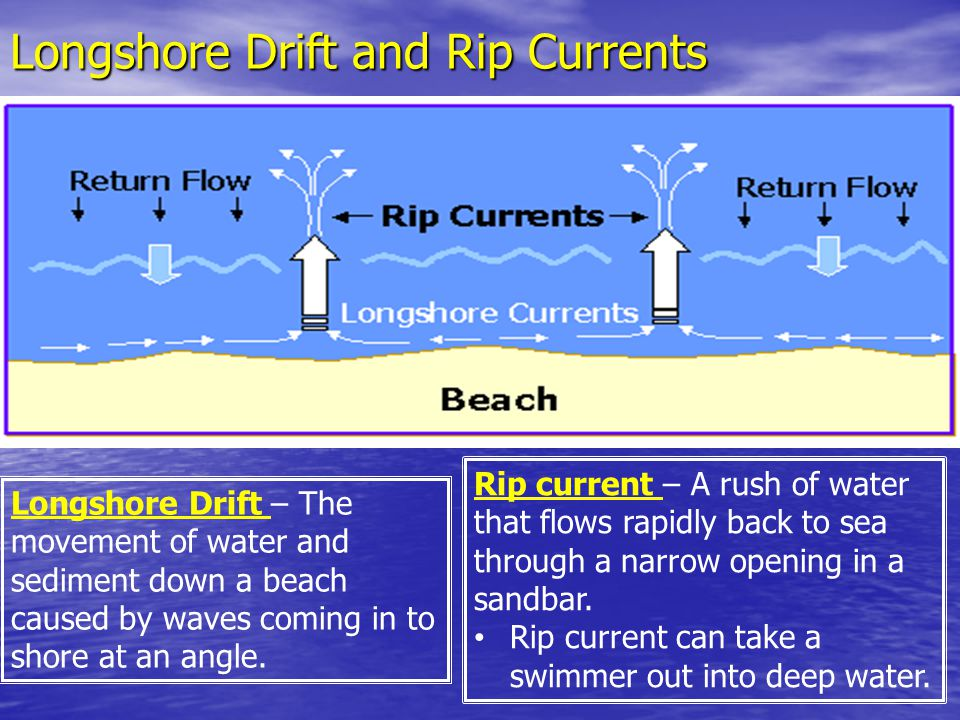 Longshore Drift and Rip Currents