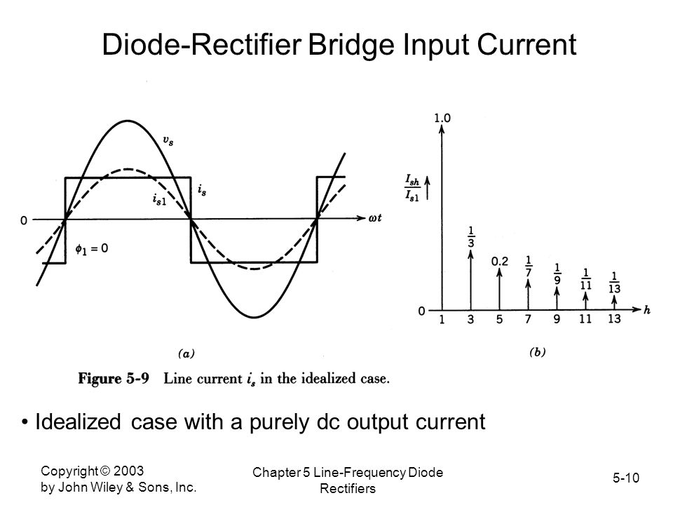 Diode-Rectifier Bridge Input Current