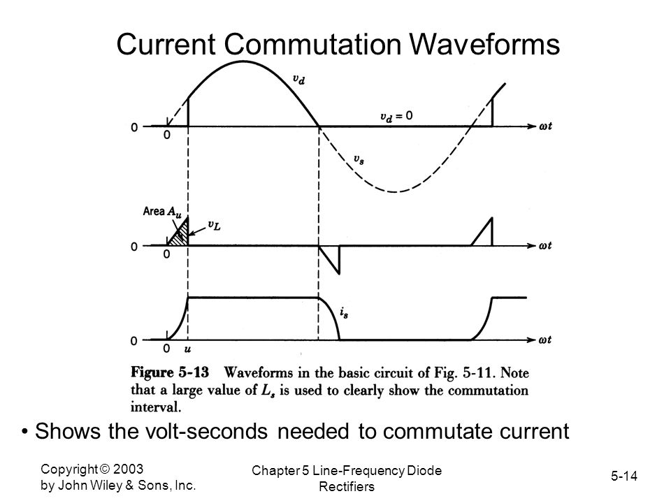 Current Commutation Waveforms