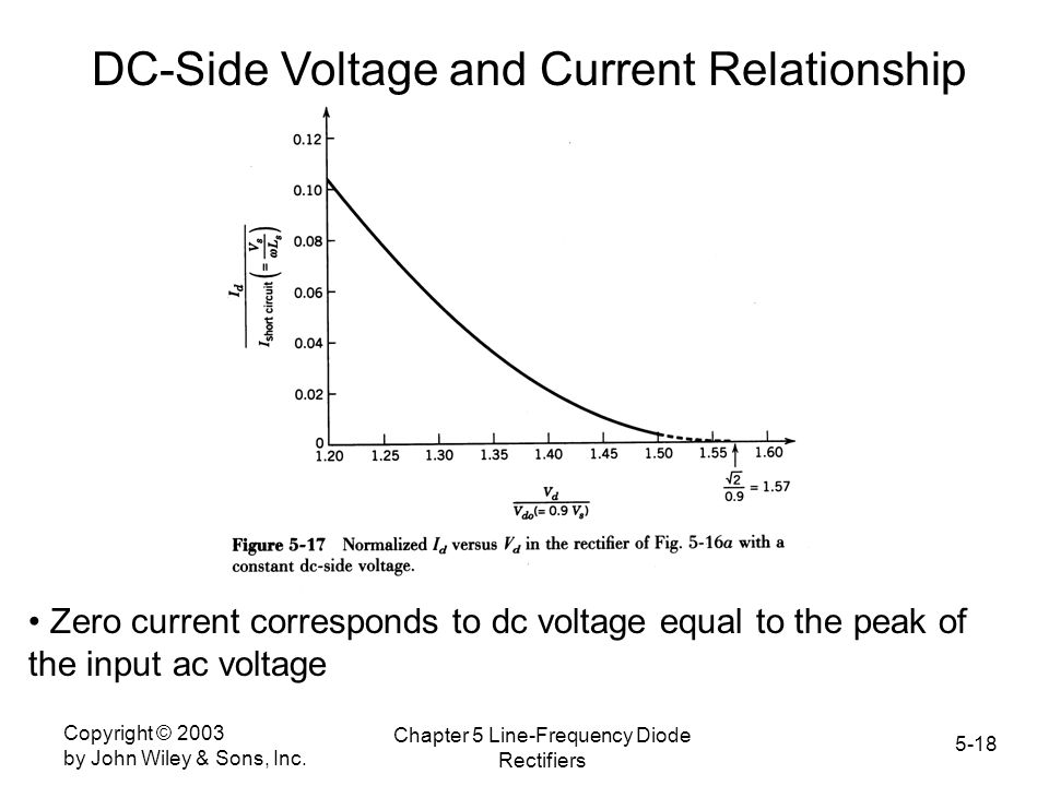 DC-Side Voltage and Current Relationship