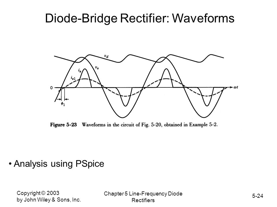 Diode-Bridge Rectifier: Waveforms