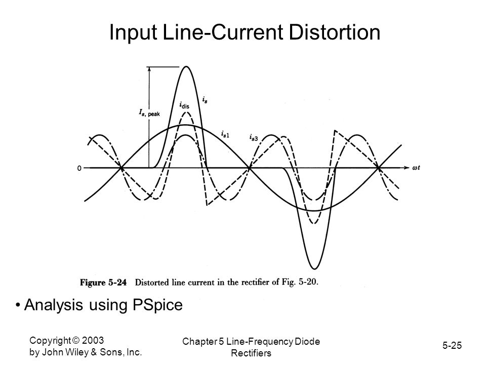 Input Line-Current Distortion