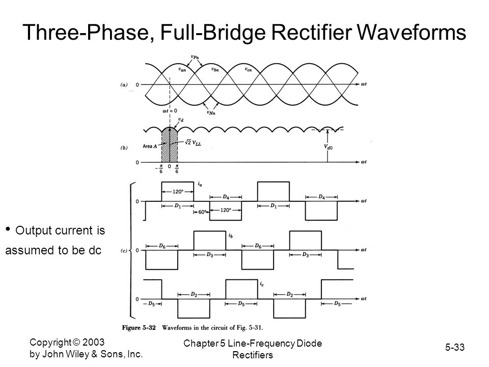 Three-Phase, Full-Bridge Rectifier Waveforms