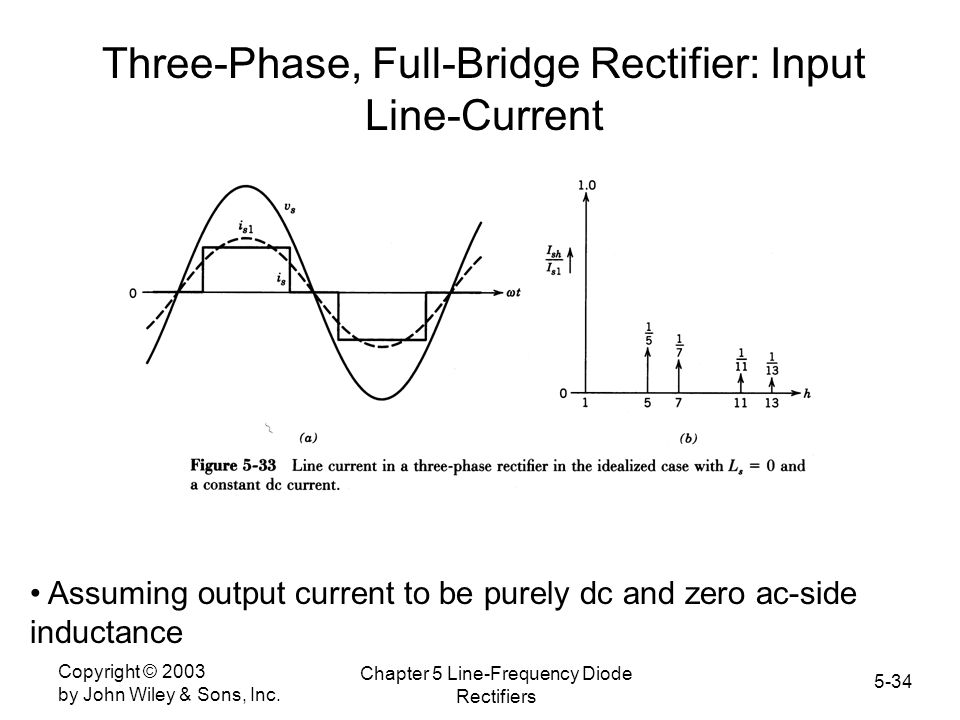 Three-Phase, Full-Bridge Rectifier: Input Line-Current