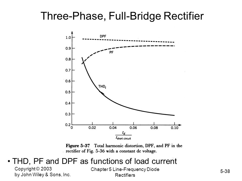 Three-Phase, Full-Bridge Rectifier