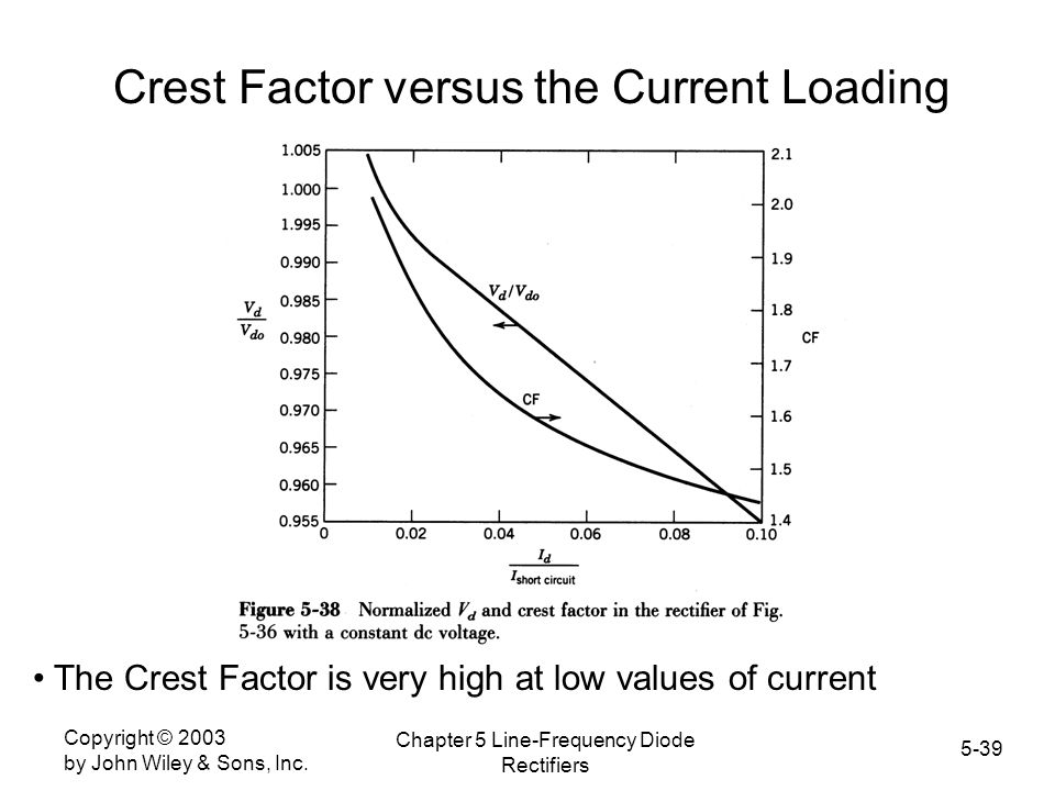 Crest Factor versus the Current Loading