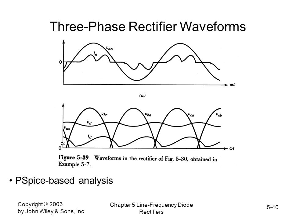 Three-Phase Rectifier Waveforms