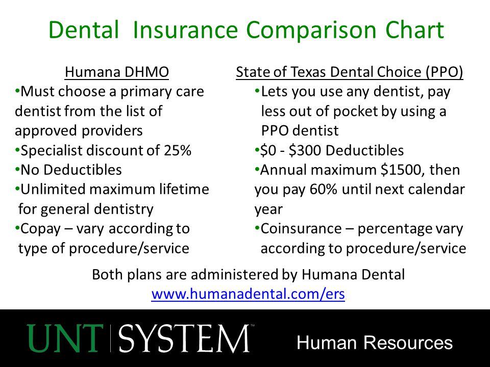 Wedding Insurance Comparison: Ppt Video Online Download