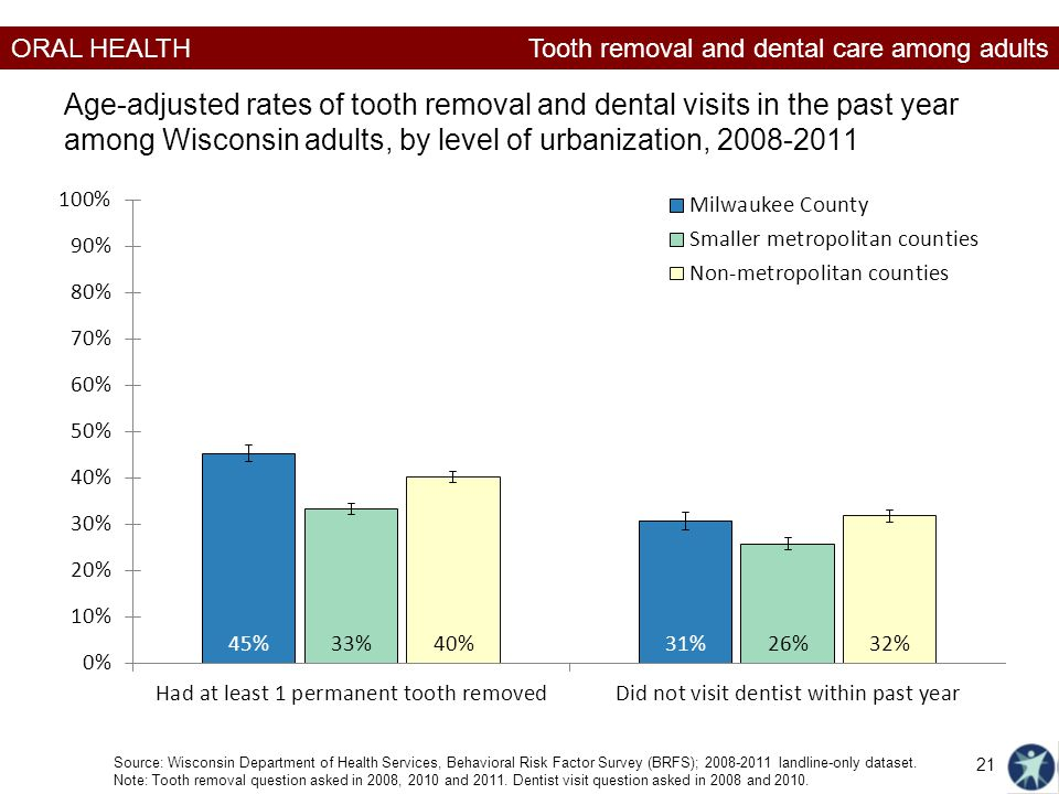 Tooth removal and dental care among adults