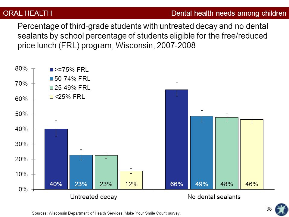Dental health needs among children
