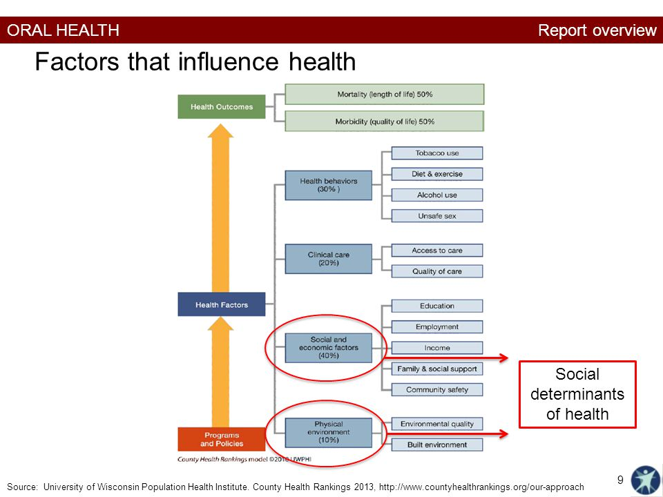 Factors that influence health