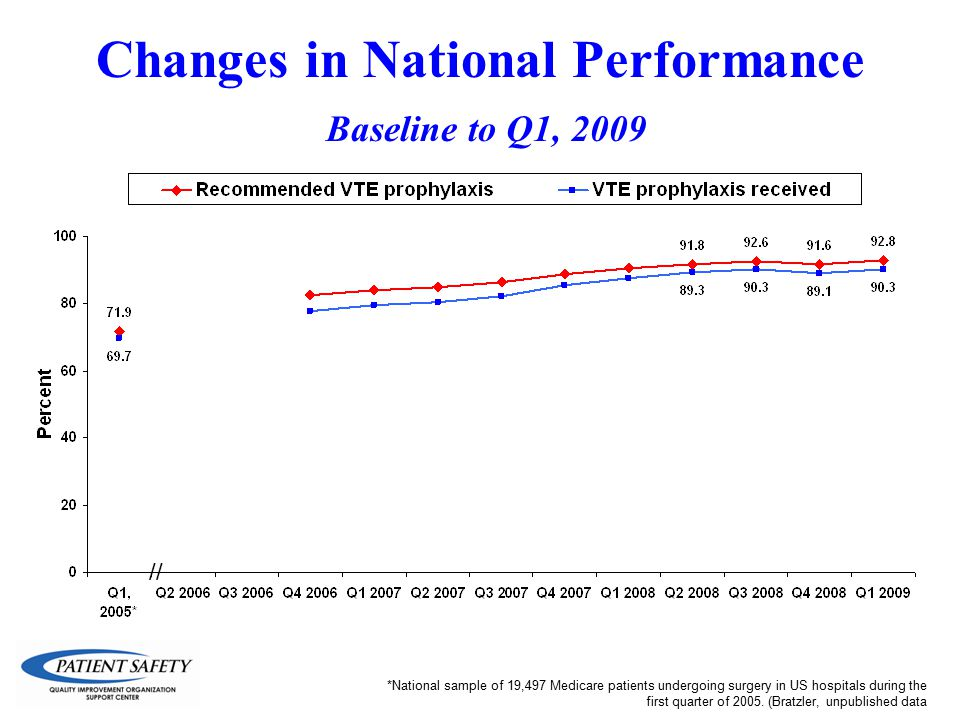 Changes in National Performance Baseline to Q1, 2009