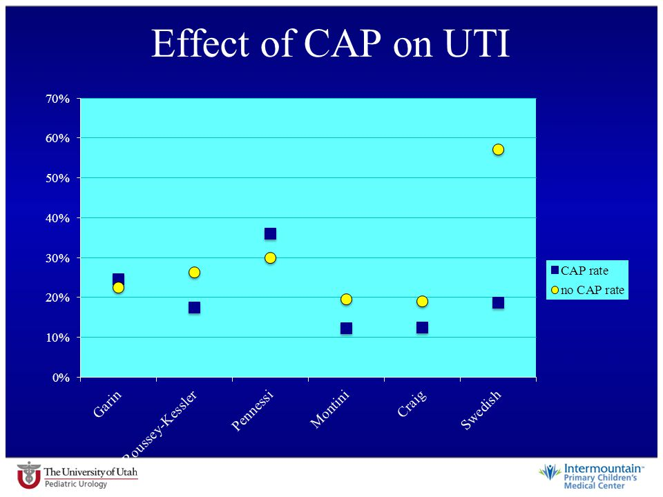 Effect of CAP on UTI