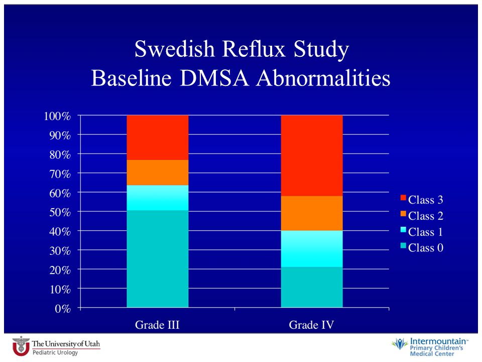 Swedish Reflux Study Baseline DMSA Abnormalities