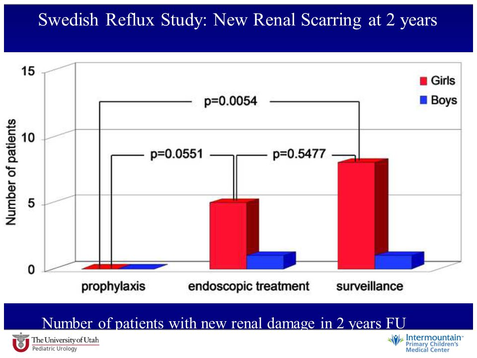 Swedish Reflux Study: New Renal Scarring at 2 years