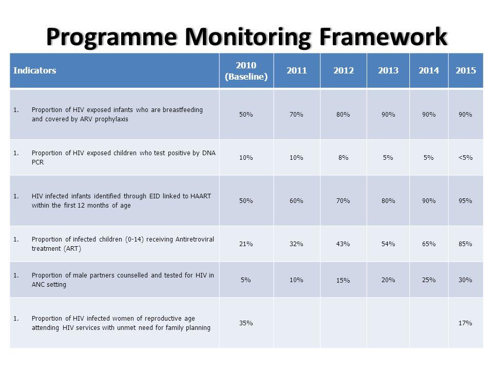 Programme Monitoring Framework