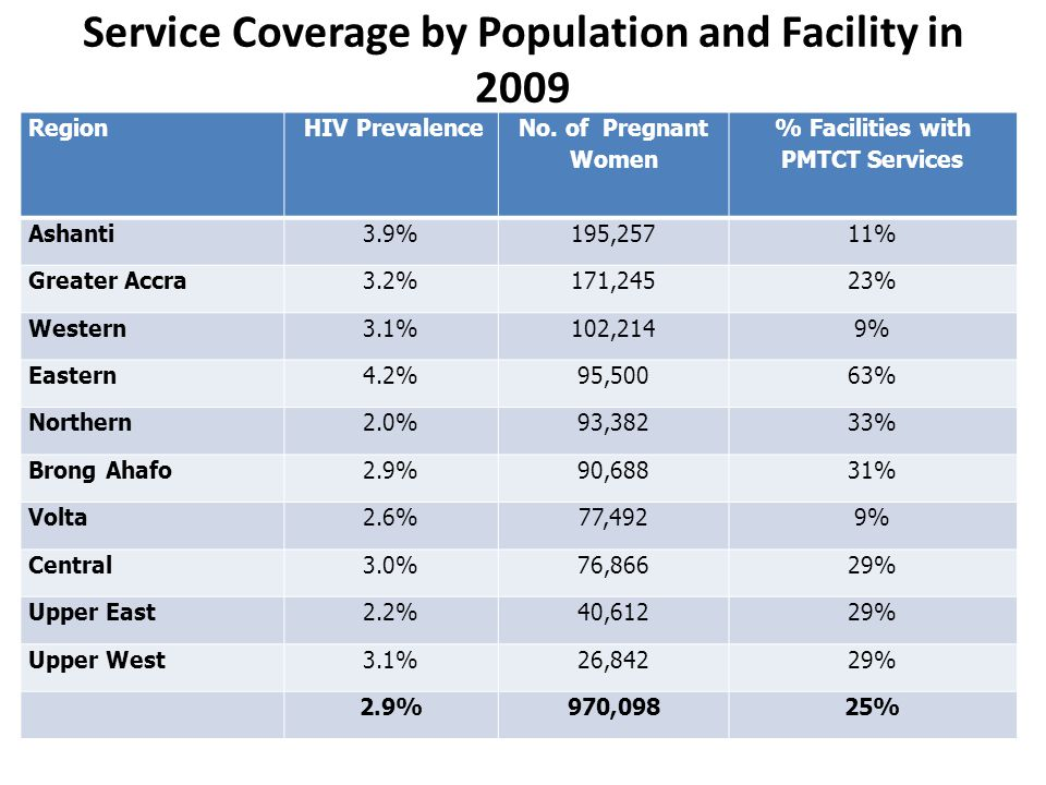 Service Coverage by Population and Facility in 2009