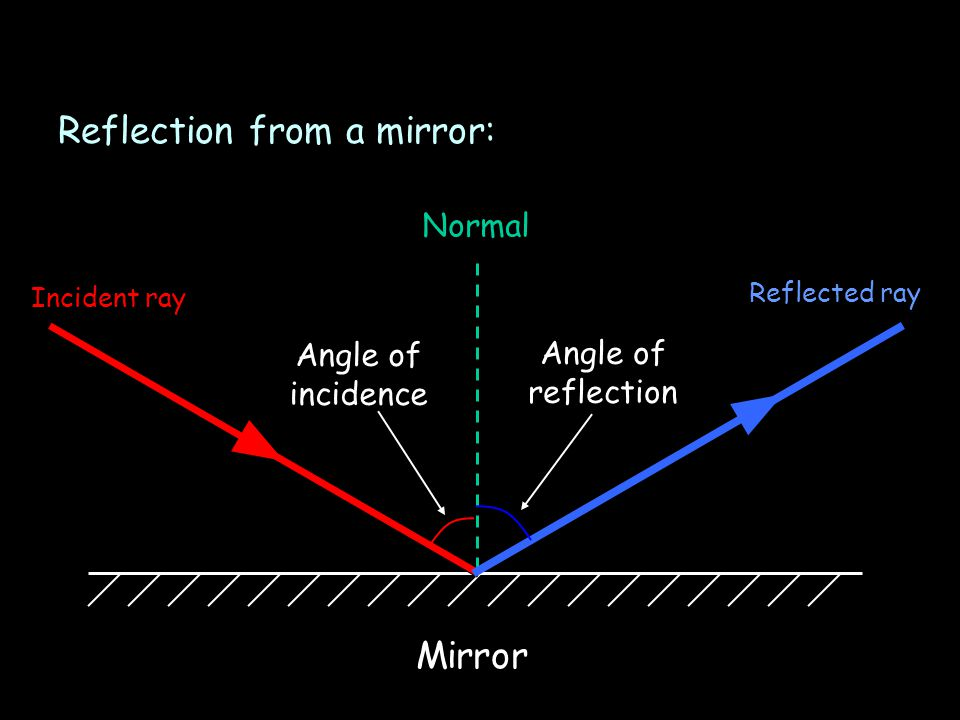 Reflection from a mirror: