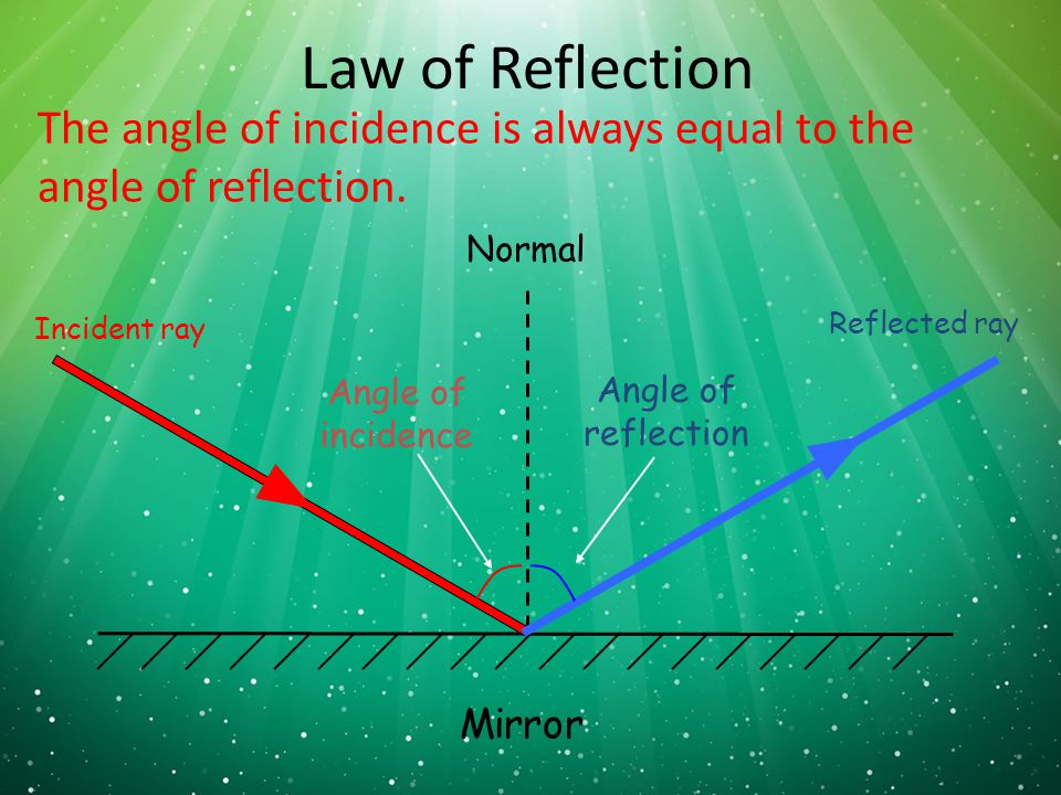 3 Chapter 4 Sound & Light. - ppt download Angle Of Incidence Mirror