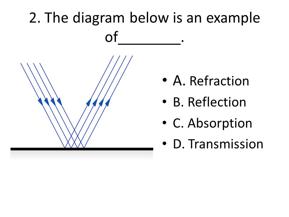 2. The diagram below is an example of________.