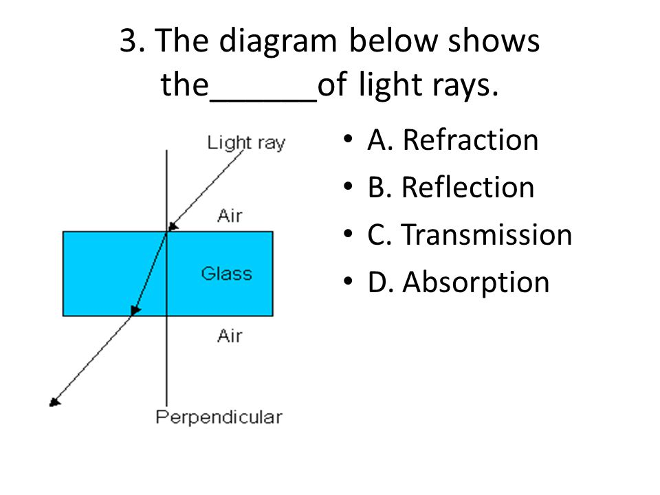 3. The diagram below shows the______of light rays.