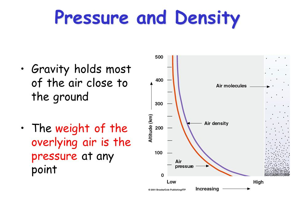 relationship between atmospheric pressure and density