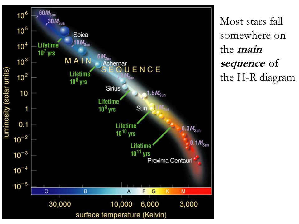 What is a hertzsprung russell diagram ppt video online download 2 most stars fall somewhere on the main sequence of the h r diagram ccuart Image collections
