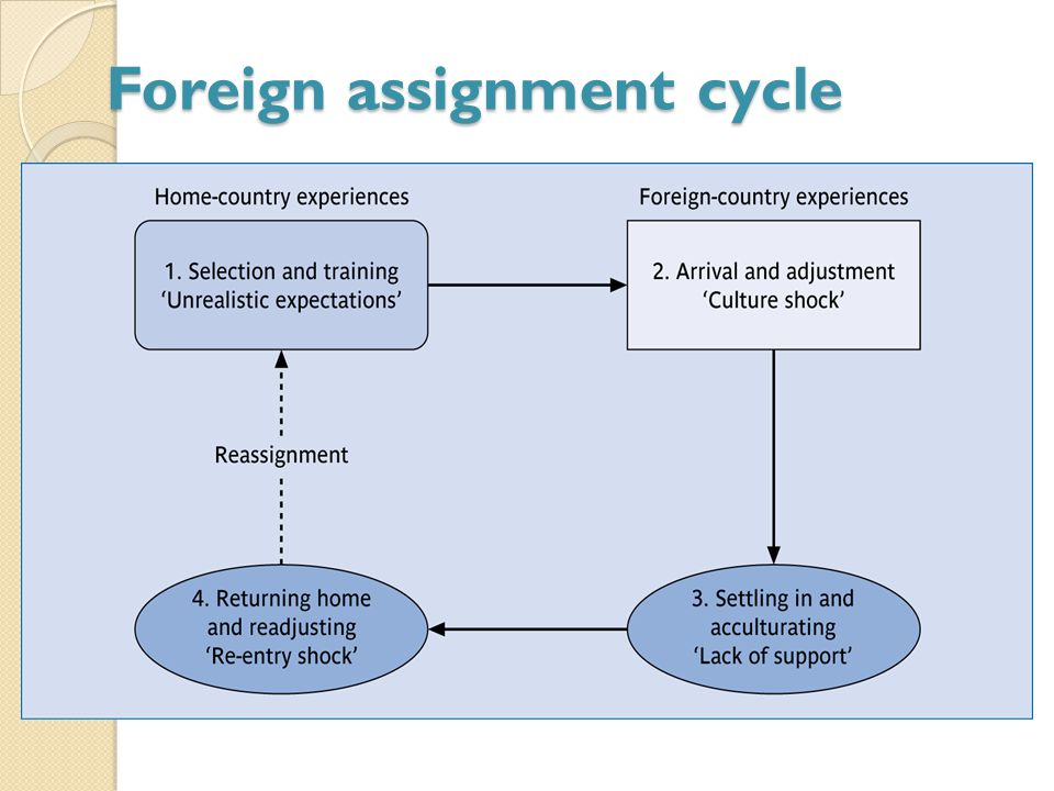 foreign assignment Ordinary leave) for such assignments q 2 what is the procedure for getting  cadre clearance of dop&t for the foreign assignments mentioned in (3) above  a.