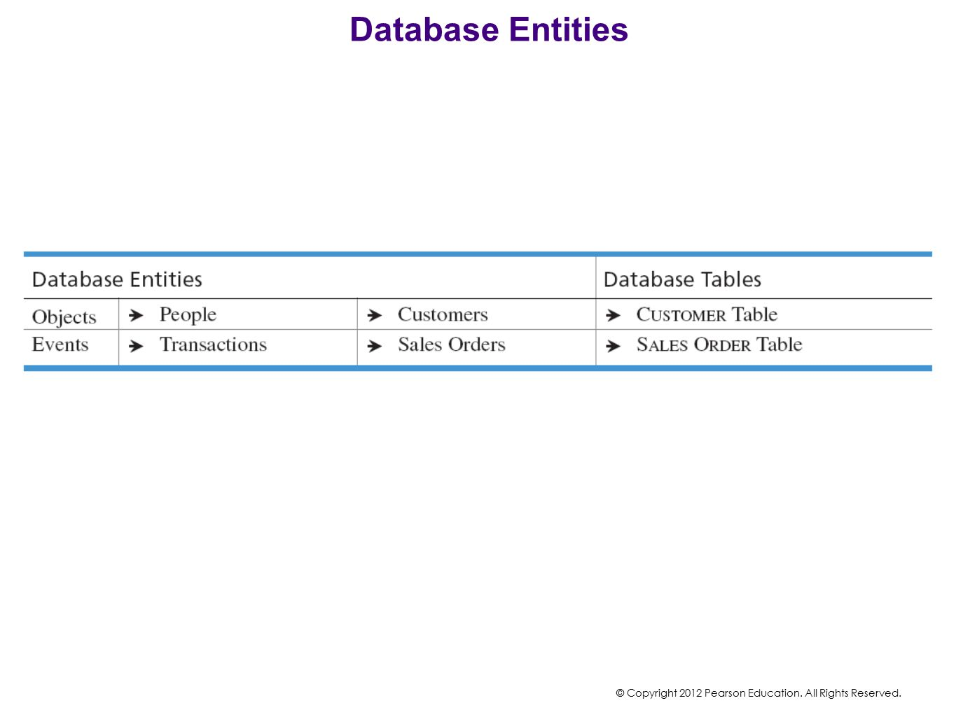 Database Entities Database Entities can be objects or events.