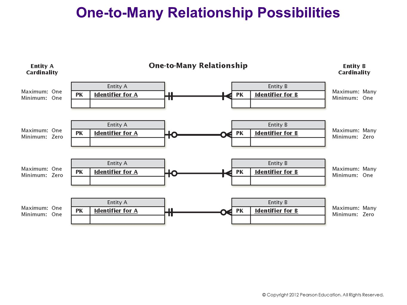 One-to-Many Relationship Possibilities