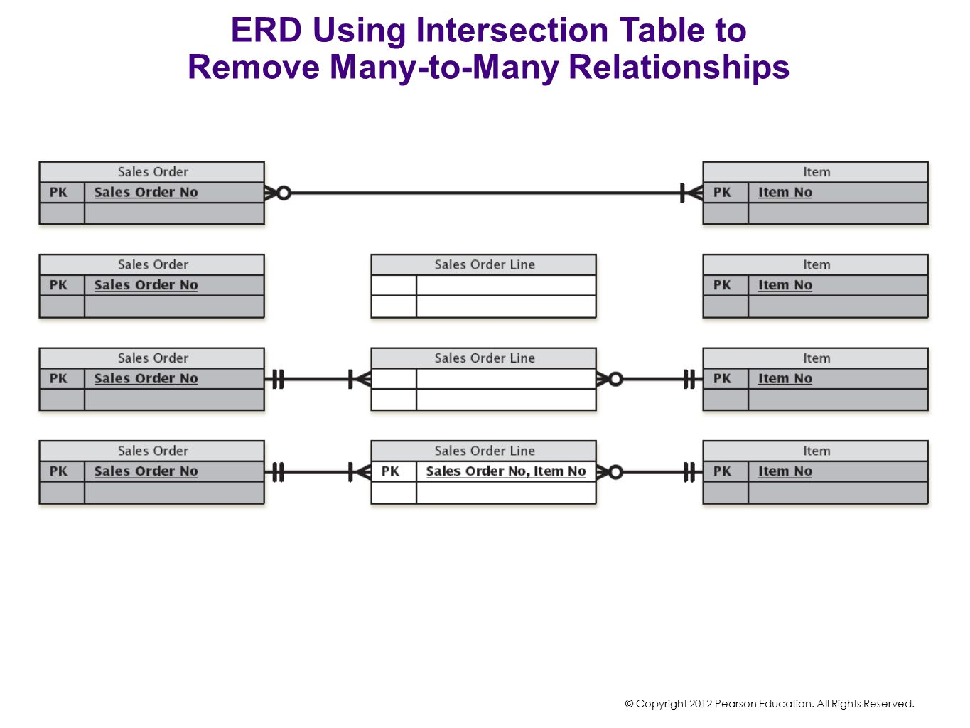 ERD Using Intersection Table to Remove Many-to-Many Relationships