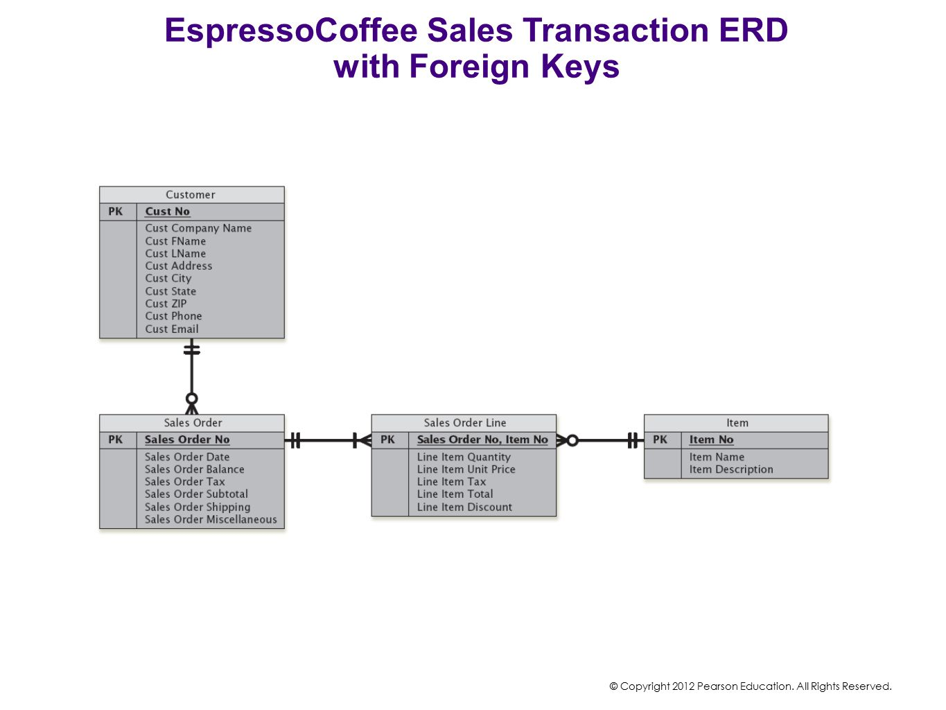 EspressoCoffee Sales Transaction ERD with Foreign Keys